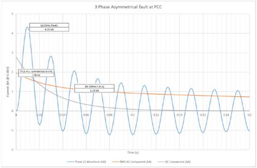 phase-fault-diagram